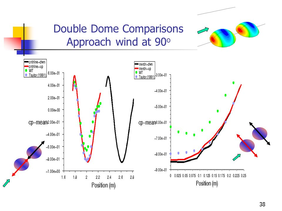 38 Double Dome Comparisons Approach wind at 90 o