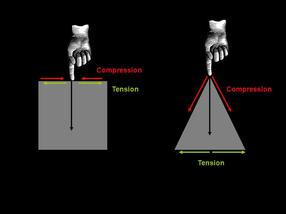Compression Tension