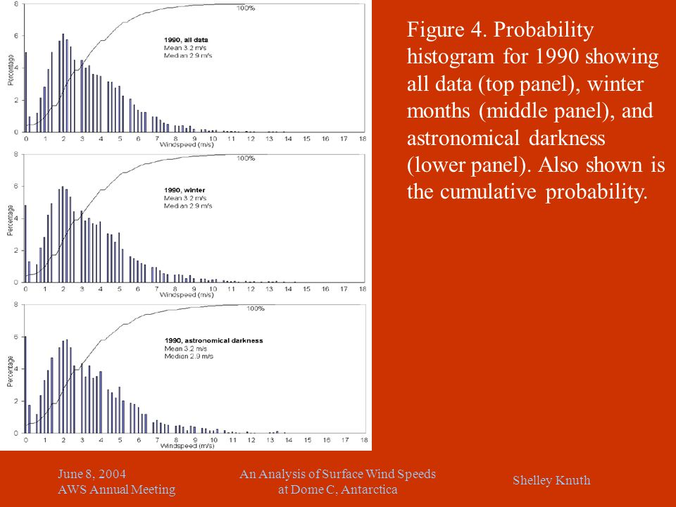 Shelley Knuth June 8, 2004 AWS Annual Meeting An Analysis of Surface Wind Speeds at Dome C, Antarctica Figure 4. Probability histogram for 1990 showin