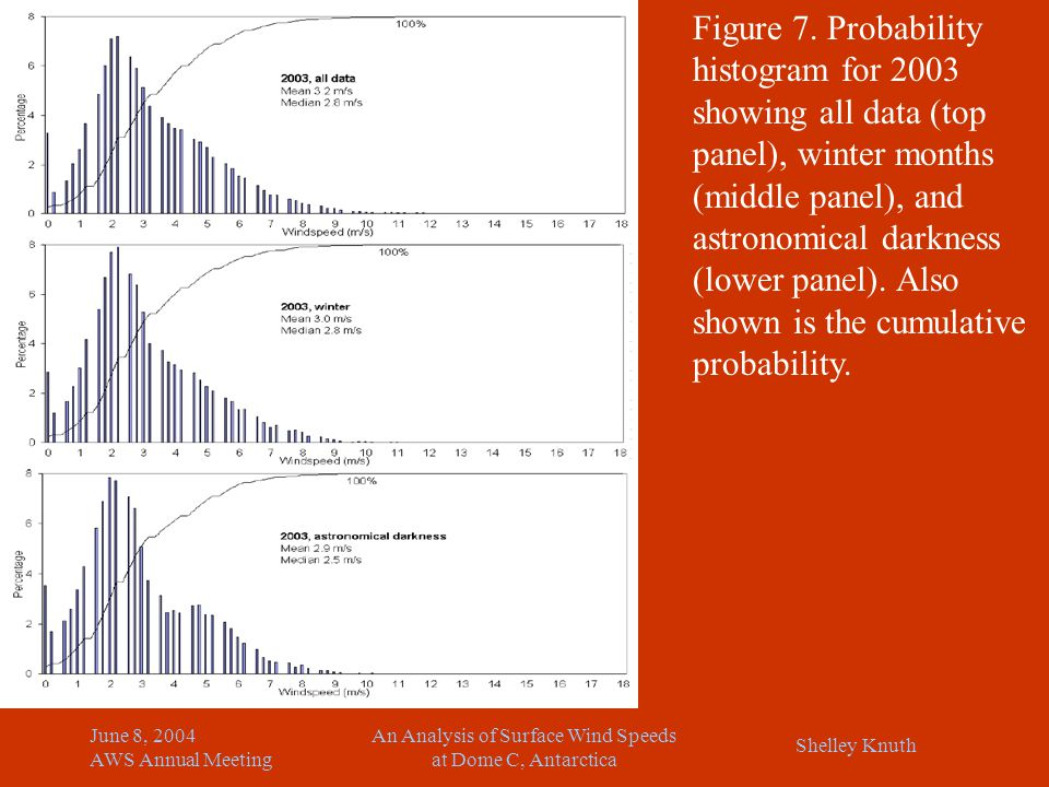 Shelley Knuth June 8, 2004 AWS Annual Meeting An Analysis of Surface Wind Speeds at Dome C, Antarctica Figure 7. Probability histogram for 2003 showin