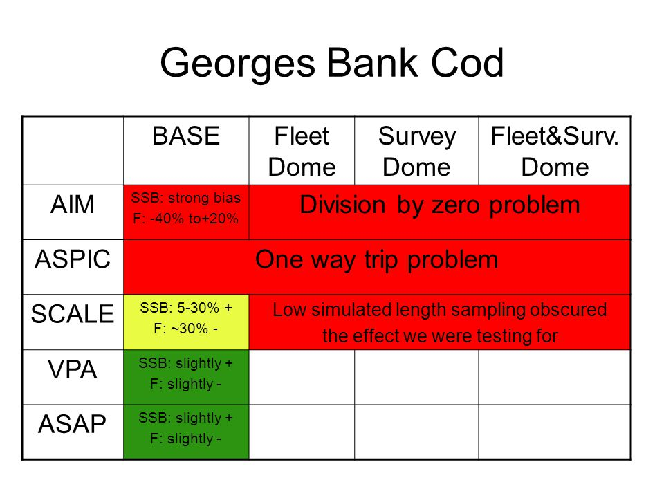 Georges Bank Cod BASEFleet Dome Survey Dome Fleet&Surv.