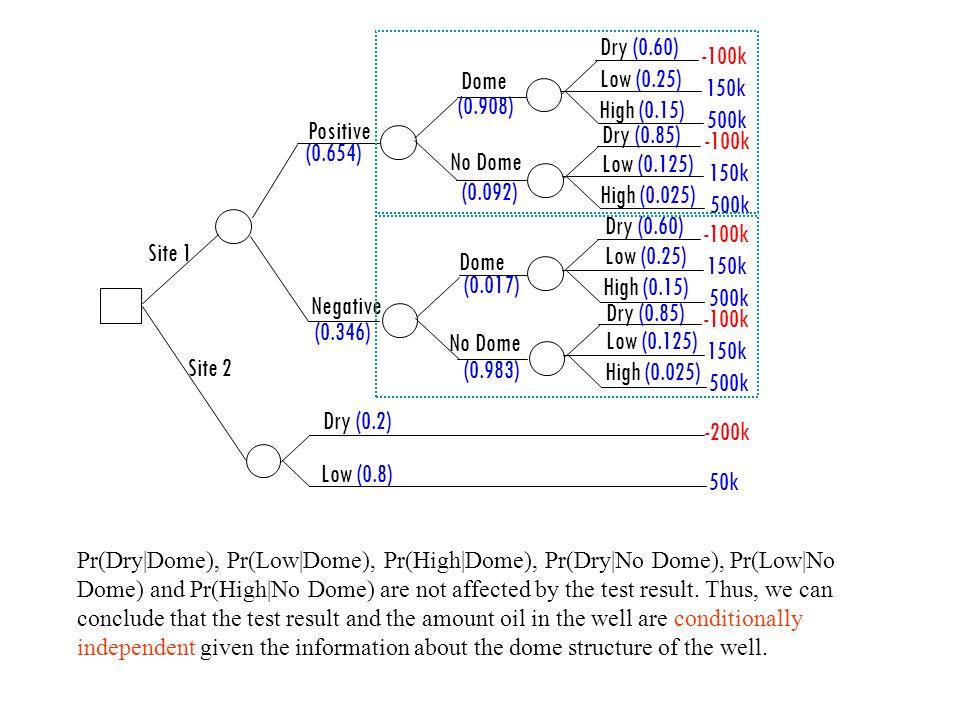 7.33 Pr(+ and Dome)=.Pr(+ and Dome + Dry)=. Pr(Dome + and Dry)=.