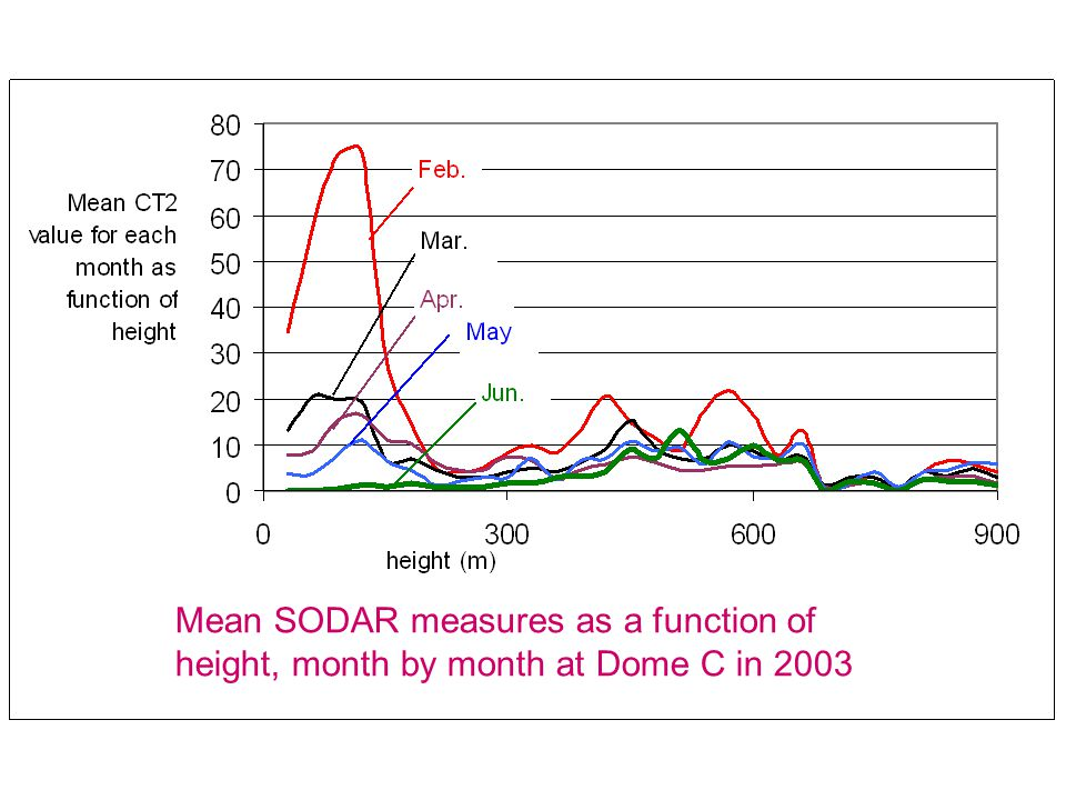 Mean SODAR measures as a function of height, month by month at Dome C in 2003