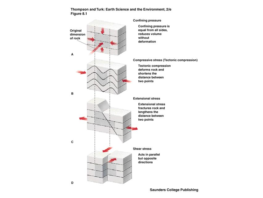 Fractures in rock Faults –Reverse fault Thrust fault- low angle reverse fault –Strike-Slip fault Left-lateral vs.