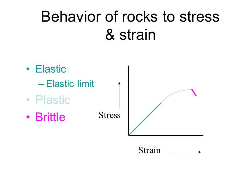 Behavior of rocks to stress & strain Elastic –Elastic limit Plastic Brittle Stress Strain
