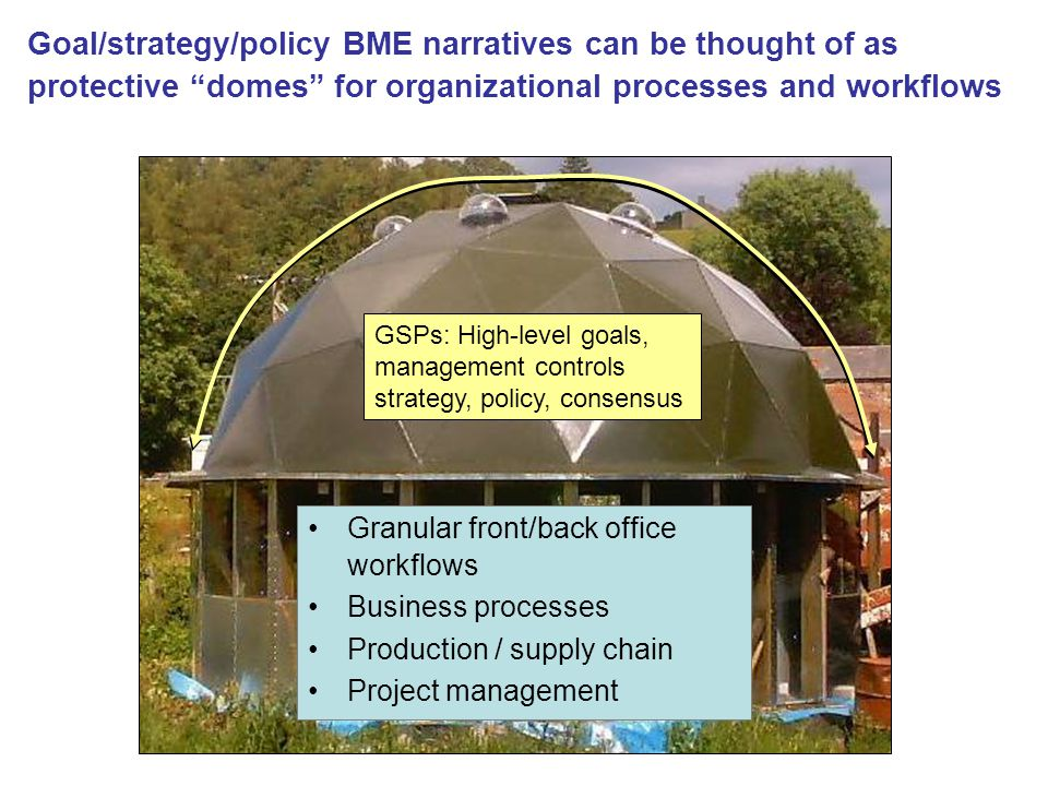 """Goal/strategy/policy BME narratives can be thought of as protective """"domes"""" for organizational processes and workflows Granular front/back office work"""