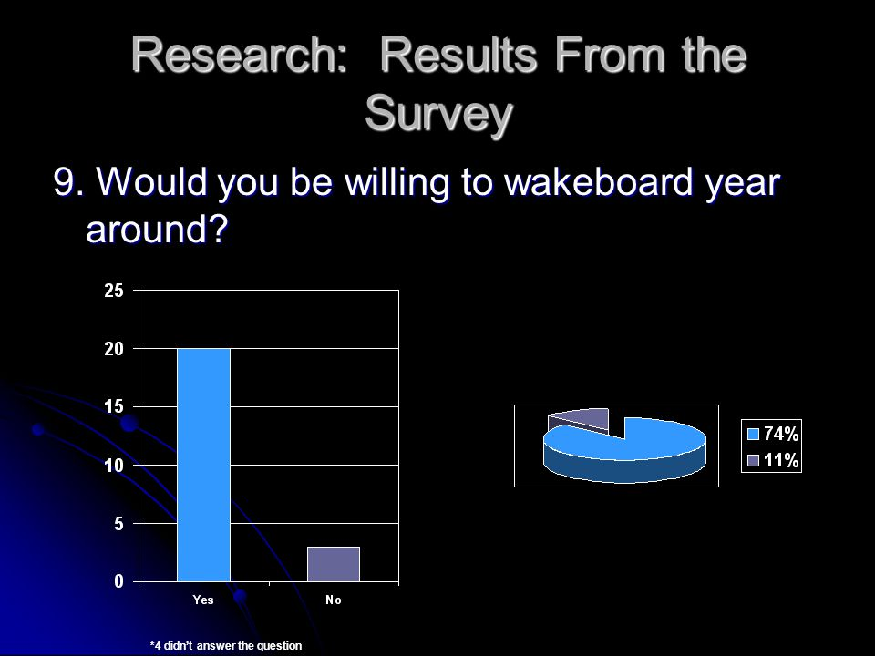 Research: Results From the Survey 9. Would you be willing to wakeboard year around.