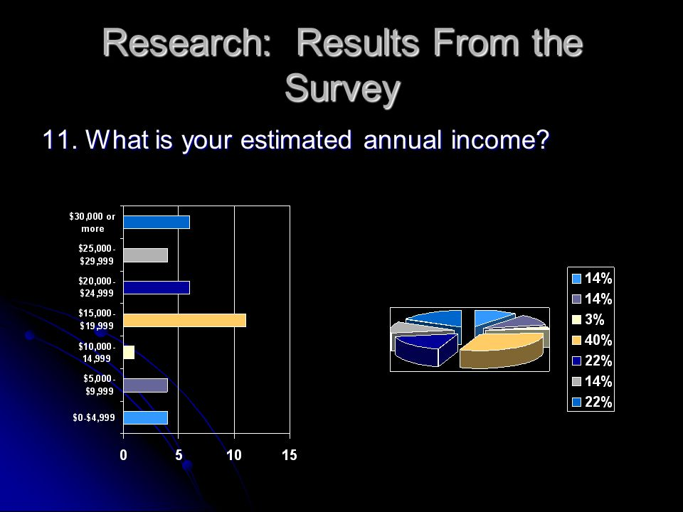 Research: Results From the Survey 11. What is your estimated annual income
