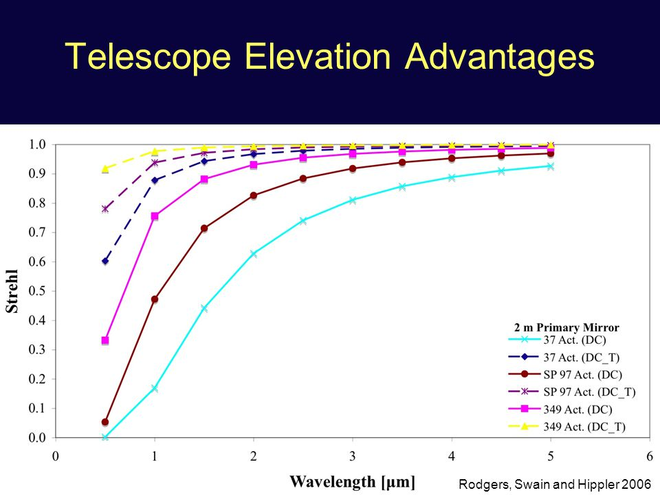 Telescope Elevation Advantages Rodgers, Swain and Hippler 2006