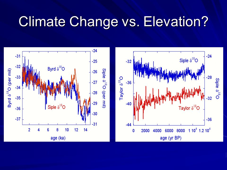 Climate Change vs. Elevation?