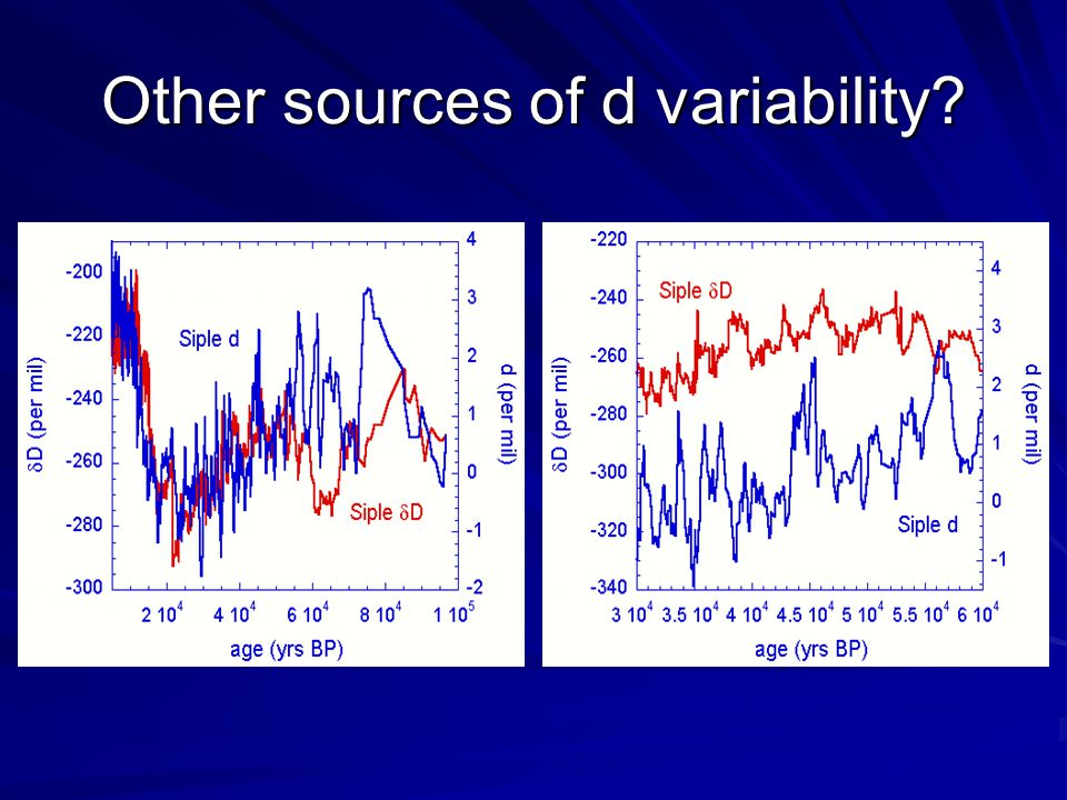 Other sources of d variability?