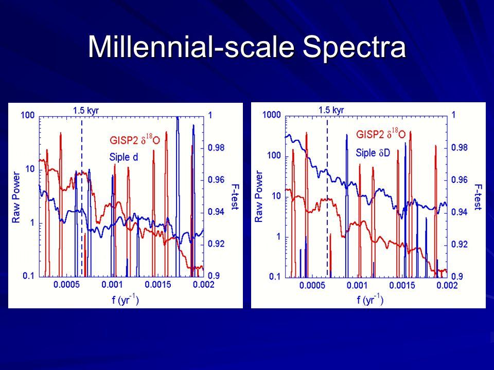 Millennial-scale Spectra
