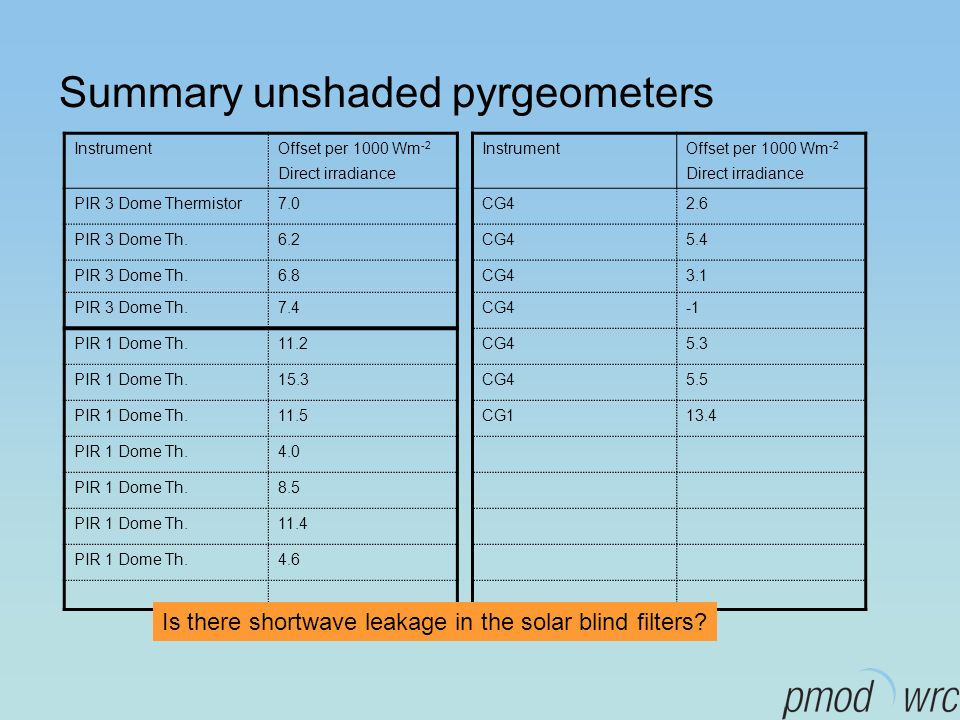 Summary unshaded pyrgeometers InstrumentOffset per 1000 Wm -2 Direct irradiance PIR 3 Dome Thermistor7.0 PIR 3 Dome Th.6.2 PIR 3 Dome Th.6.8 PIR 3 Dome Th.7.4 PIR 1 Dome Th.11.2 PIR 1 Dome Th.15.3 PIR 1 Dome Th.11.5 PIR 1 Dome Th.4.0 PIR 1 Dome Th.8.5 PIR 1 Dome Th.11.4 PIR 1 Dome Th.4.6 InstrumentOffset per 1000 Wm -2 Direct irradiance CG42.6 CG45.4 CG43.1 CG4 CG45.3 CG45.5 CG113.4 Is there shortwave leakage in the solar blind filters?