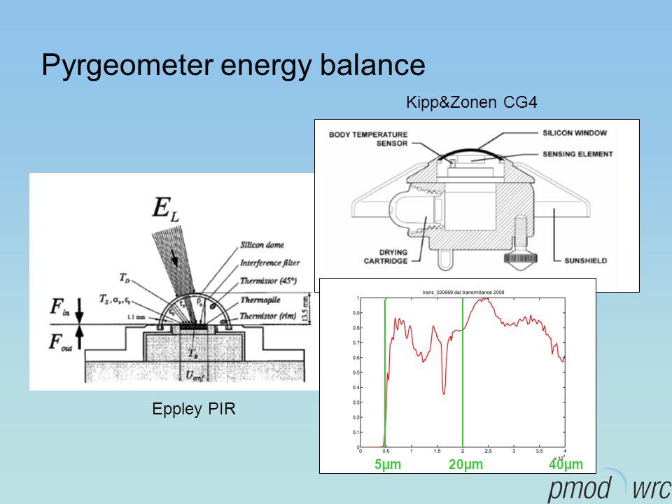 Pyrgeometer energy balance Eppley PIR Kipp&Zonen CG4 5µm40µm20µm