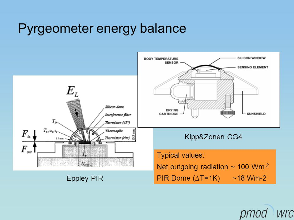 Pyrgeometer energy balance Eppley PIR Kipp&Zonen CG4 Typical values: Net outgoing radiation ~ 100 Wm -2 PIR Dome (∆T=1K) ~18 Wm-2