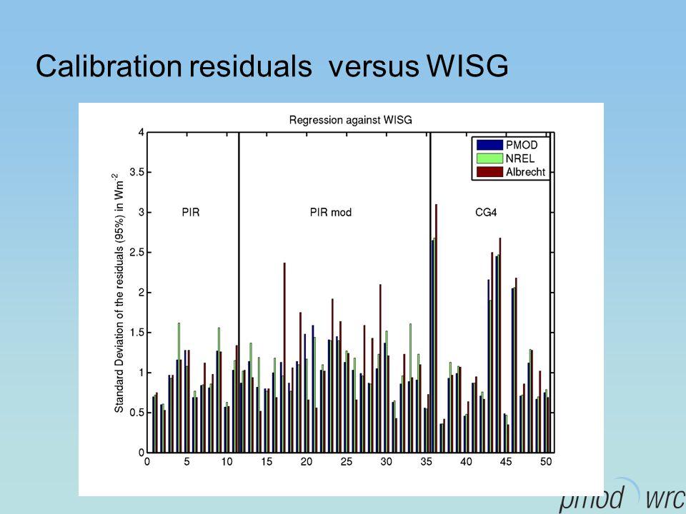 Calibration residuals versus WISG