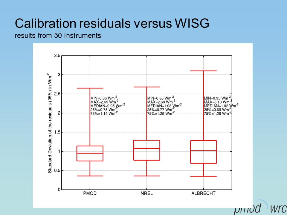 Calibration residuals versus WISG results from 50 Instruments