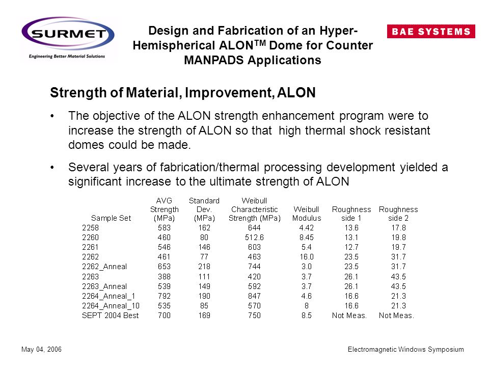 Design and Fabrication of an Hyper- Hemispherical ALON TM Dome for Counter MANPADS Applications May 04, 2006 Electromagnetic Windows Symposium Strength of Material, Improvement, ALON The objective of the ALON strength enhancement program were to increase the strength of ALON so that high thermal shock resistant domes could be made.