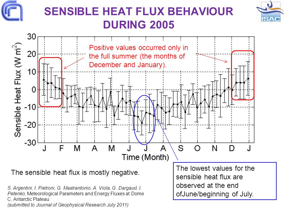 SENSIBLE HEAT FLUX BEHAVIOUR DURING 2005 Positive values occurred only in the full summer (the months of December and January).