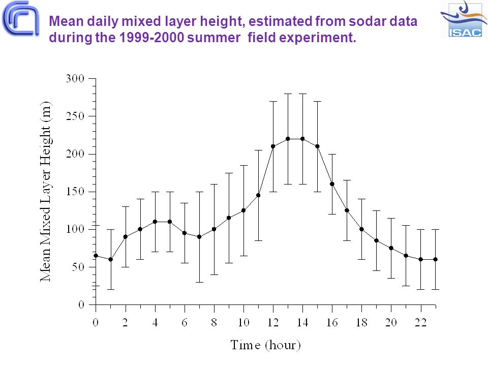 Mean daily mixed layer height, estimated from sodar data during the 1999-2000 summer field experiment.