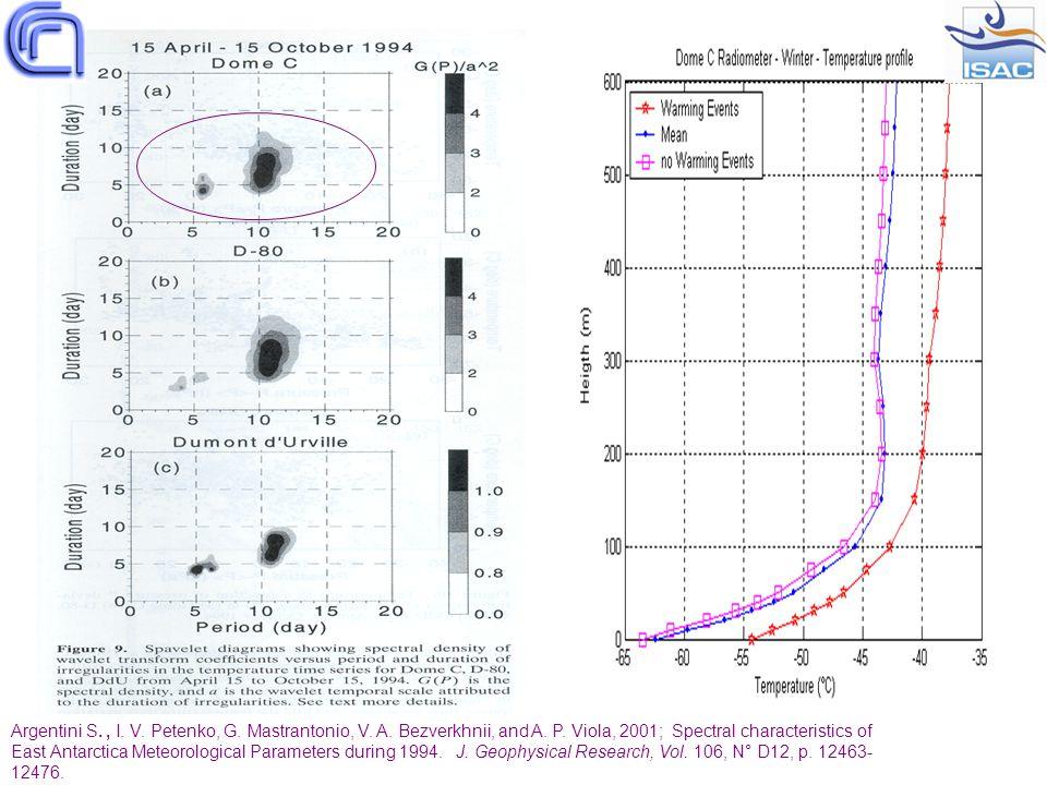 Argentini S., I. V. Petenko, G. Mastrantonio, V. A. Bezverkhnii, and A. P. Viola, 2001; Spectral characteristics of East Antarctica Meteorological Par