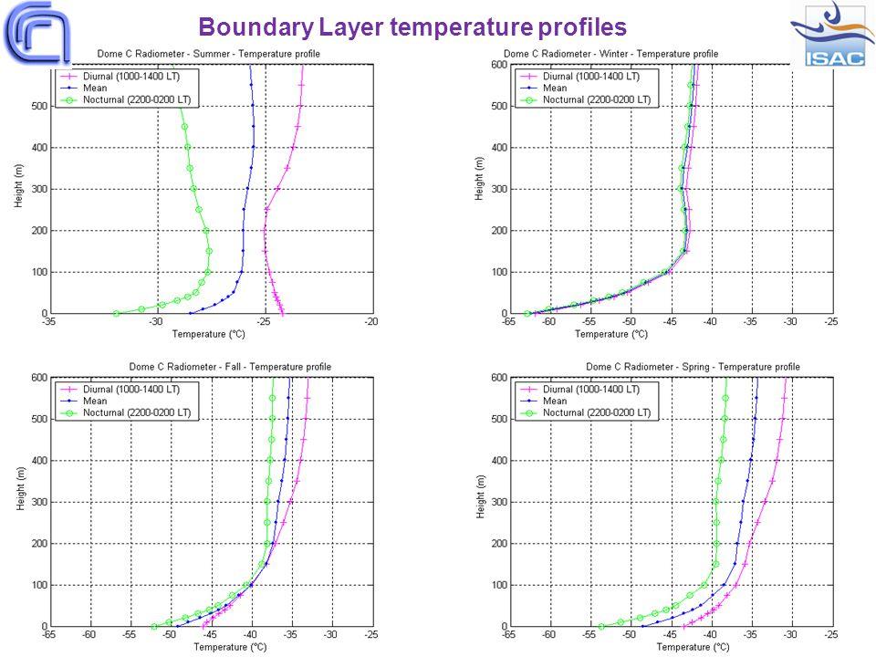 Boundary Layer temperature profiles