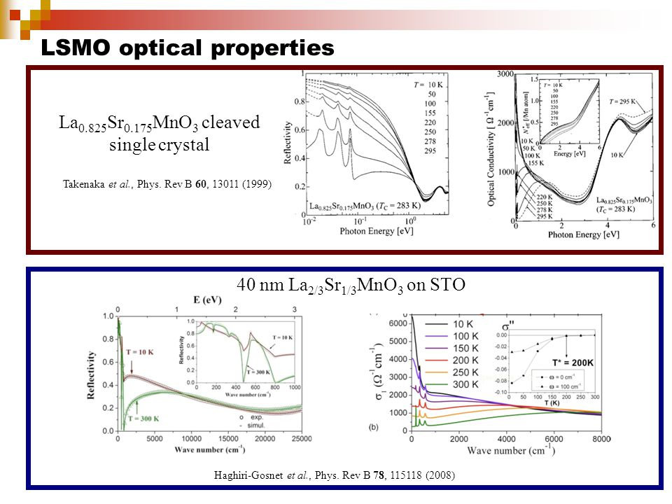 LSMO optical properties Takenaka et al., Phys.Rev B 60, 13011 (1999) Haghiri-Gosnet et al., Phys.