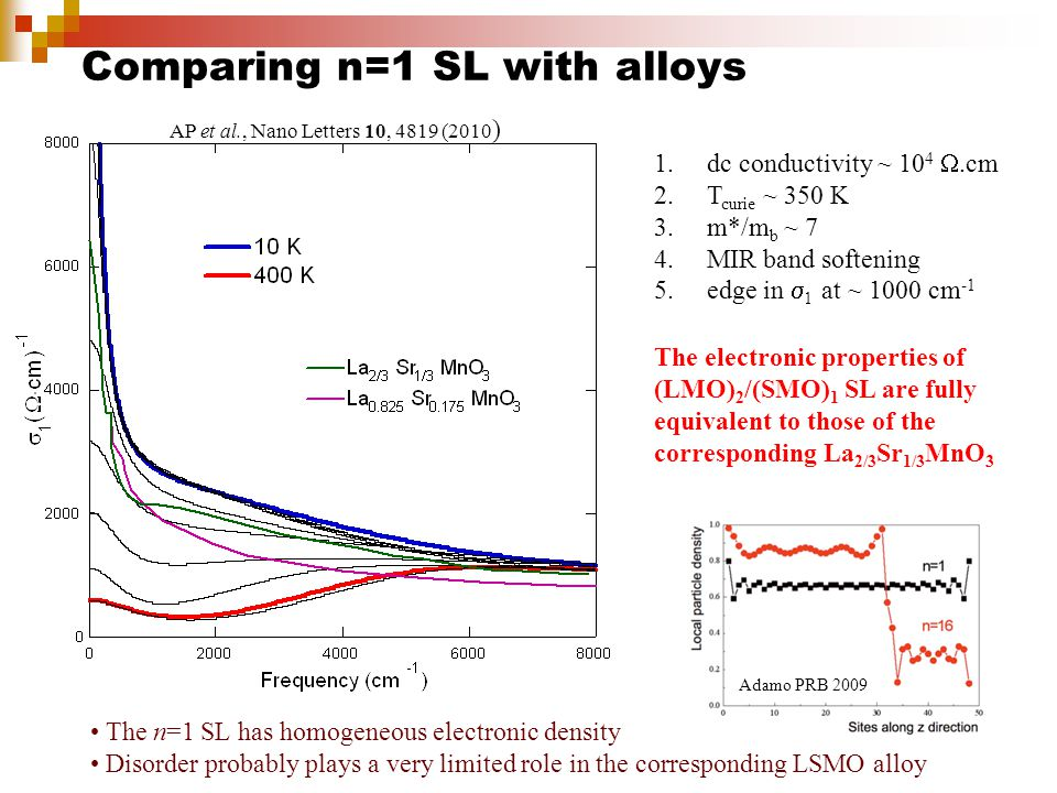Comparing n=1 SL with alloys 1.dc conductivity ~ 10 4 .cm 2.T curie ~ 350 K 3.m*/m b ~ 7 4.MIR band softening 5.edge in  1 at ~ 1000 cm -1 Adamo PRB 2009 The electronic properties of (LMO) 2 /(SMO) 1 SL are fully equivalent to those of the corresponding La 2/3 Sr 1/3 MnO 3 The n=1 SL has homogeneous electronic density Disorder probably plays a very limited role in the corresponding LSMO alloy AP et al., Nano Letters 10, 4819 (2010 )
