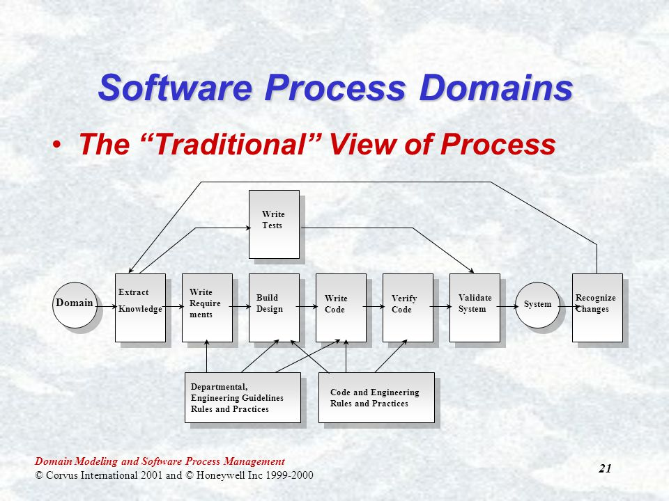 Domain Modeling and Software Process Management © Corvus International 2001 and © Honeywell Inc 1999-2000 21 Software Process Domains The Traditional View of Process Domain Extract Knowledge Write Require ments Build Design Write Code Verify Code Validate System System Departmental, Engineering Guidelines Rules and Practices Write Tests Recognize Changes Code and Engineering Rules and Practices