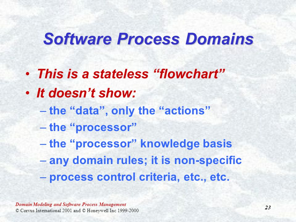 Domain Modeling and Software Process Management © Corvus International 2001 and © Honeywell Inc 1999-2000 23 This is a stateless flowchart It doesn't show: –the data , only the actions –the processor –the processor knowledge basis –any domain rules; it is non-specific –process control criteria, etc., etc.