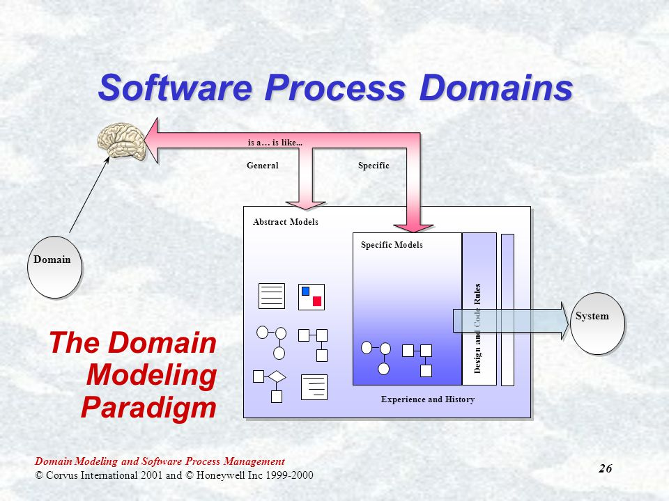 Domain Modeling and Software Process Management © Corvus International 2001 and © Honeywell Inc 1999-2000 26 Experience and History Abstract Models Software Process Domains Domain is a… is like...