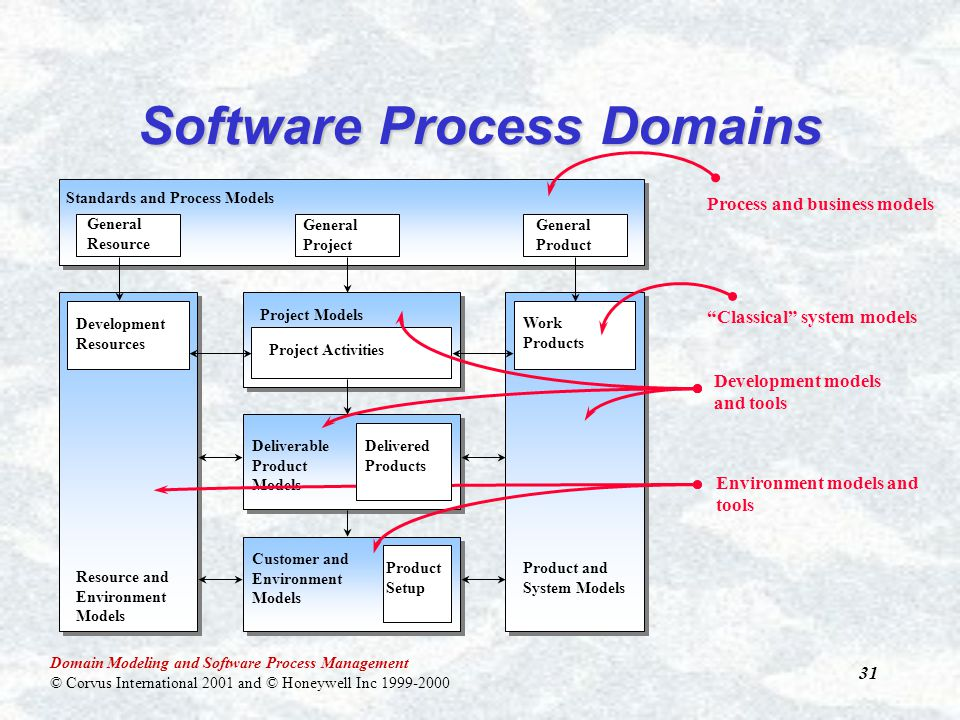 Domain Modeling and Software Process Management © Corvus International 2001 and © Honeywell Inc 1999-2000 31 Software Process Domains Standards and Process Models Resource and Environment Models Product and System Models Project Models Work Products Project ActivitiesDevelopment Resources General Resource General Project General Product Deliverable Product Models Customer and Environment Models Process and business models Classical system models Development models and tools Environment models and tools Delivered Products Product Setup