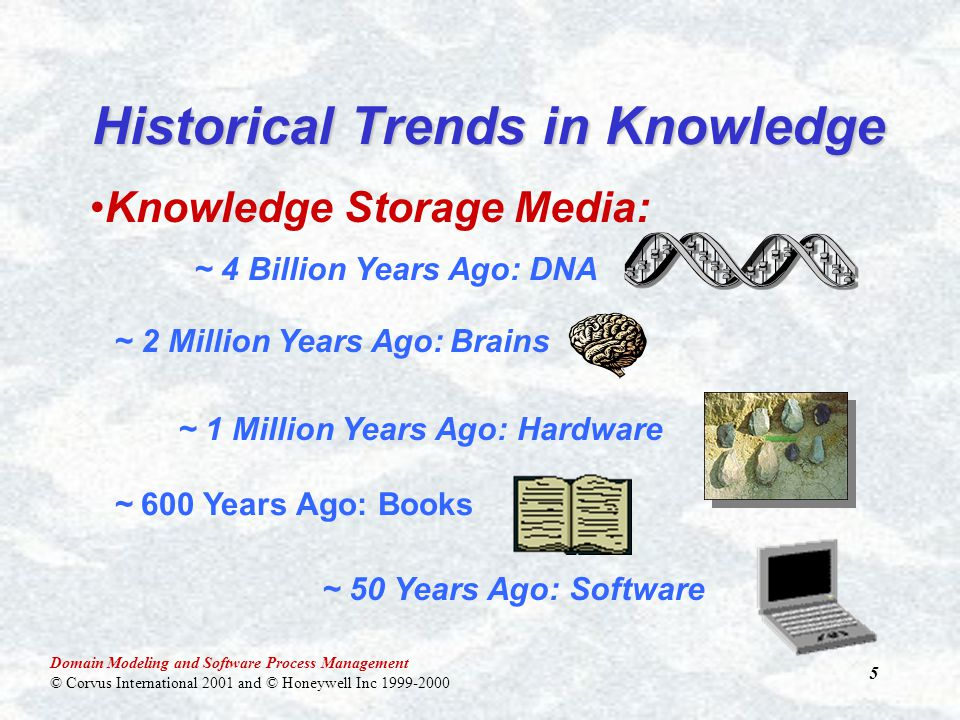 Domain Modeling and Software Process Management © Corvus International 2001 and © Honeywell Inc 1999-2000 5 Historical Trends in Knowledge Knowledge Storage Media: ~ 4 Billion Years Ago: DNA~ 1 Million Years Ago: Hardware ~ 2 Million Years Ago:Brains ~ 600 Years Ago: Books ~ 50 Years Ago: Software