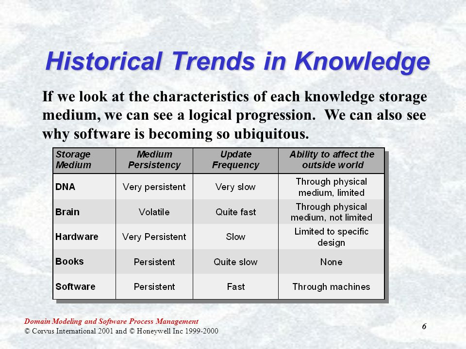 Domain Modeling and Software Process Management © Corvus International 2001 and © Honeywell Inc 1999-2000 57 The Future The basic economic resource— the means of production, to use the economist's term—is no longer capital, nor natural resources (the economist's land ), nor labor. It is and will be knowledge.
