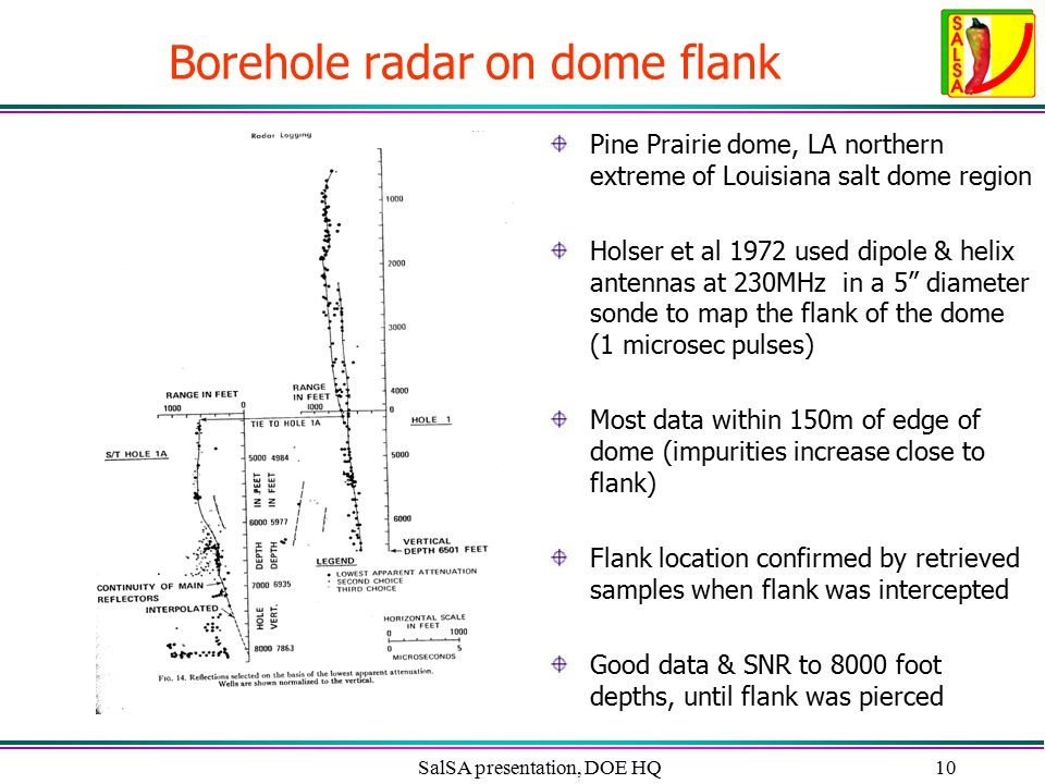 SalSA presentation, DOE HQ10 Borehole radar on dome flank Pine Prairie dome, LA northern extreme of Louisiana salt dome region Holser et al 1972 used dipole & helix antennas at 230MHz in a 5 diameter sonde to map the flank of the dome (1 microsec pulses) Most data within 150m of edge of dome (impurities increase close to flank) Flank location confirmed by retrieved samples when flank was intercepted Good data & SNR to 8000 foot depths, until flank was pierced