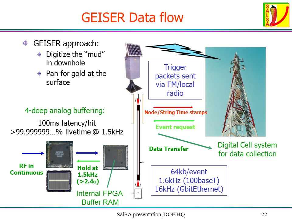 "SalSA presentation, DOE HQ22 GEISER Data flow GEISER approach: Digitize the ""mud"" in downhole Pan for gold at the surface Digital Cell system for data"