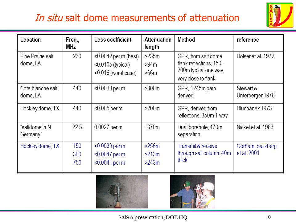 SalSA presentation, DOE HQ9 In situ salt dome measurements of attenuation LocationFreq., MHz Loss coefficientAttenuation length Methodreference Pine P