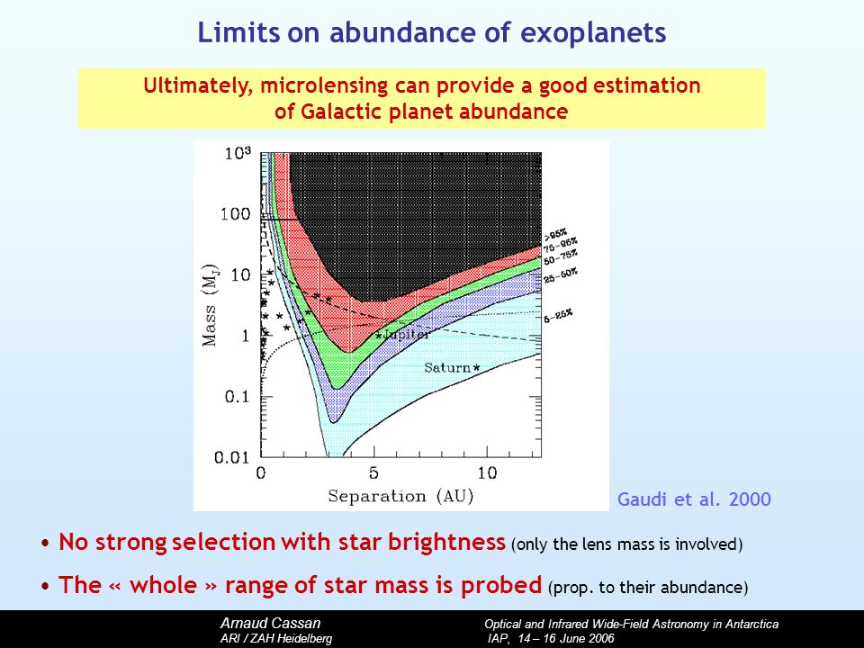 Arnaud Cassan Optical and Infrared Wide-Field Astronomy in Antarctica ARI / ZAH Heidelberg IAP, 14 – 16 June 2006 Limits on abundance of exoplanets No strong selection with star brightness (only the lens mass is involved) The « whole » range of star mass is probed (prop.