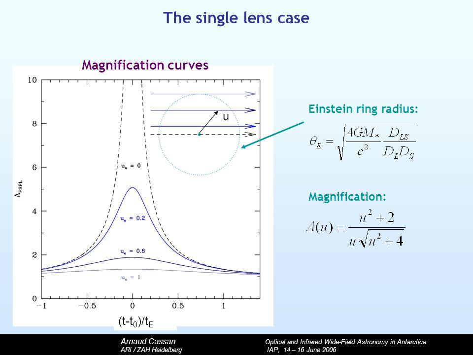 Arnaud Cassan Optical and Infrared Wide-Field Astronomy in Antarctica ARI / ZAH Heidelberg IAP, 14 – 16 June 2006 Magnification: u Magnification curve
