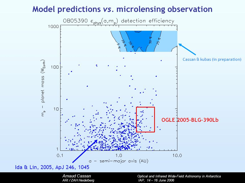 Arnaud Cassan Optical and Infrared Wide-Field Astronomy in Antarctica ARI / ZAH Heidelberg IAP, 14 – 16 June 2006 Model predictions vs.