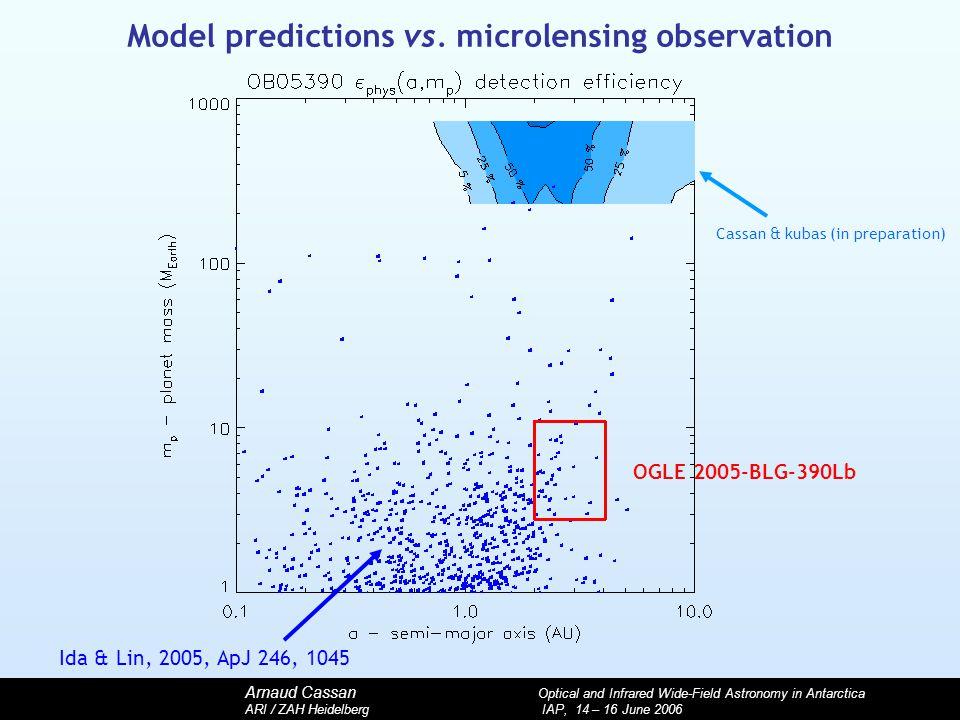 Arnaud Cassan Optical and Infrared Wide-Field Astronomy in Antarctica ARI / ZAH Heidelberg IAP, 14 – 16 June 2006 Model predictions vs. microlensing o