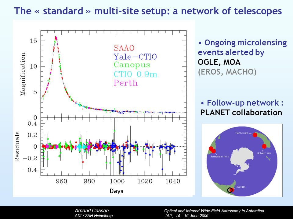 Arnaud Cassan Optical and Infrared Wide-Field Astronomy in Antarctica ARI / ZAH Heidelberg IAP, 14 – 16 June 2006 The « standard » multi-site setup: a network of telescopes Ongoing microlensing events alerted by OGLE, MOA (EROS, MACHO) Days Follow-up network : PLANET collaboration