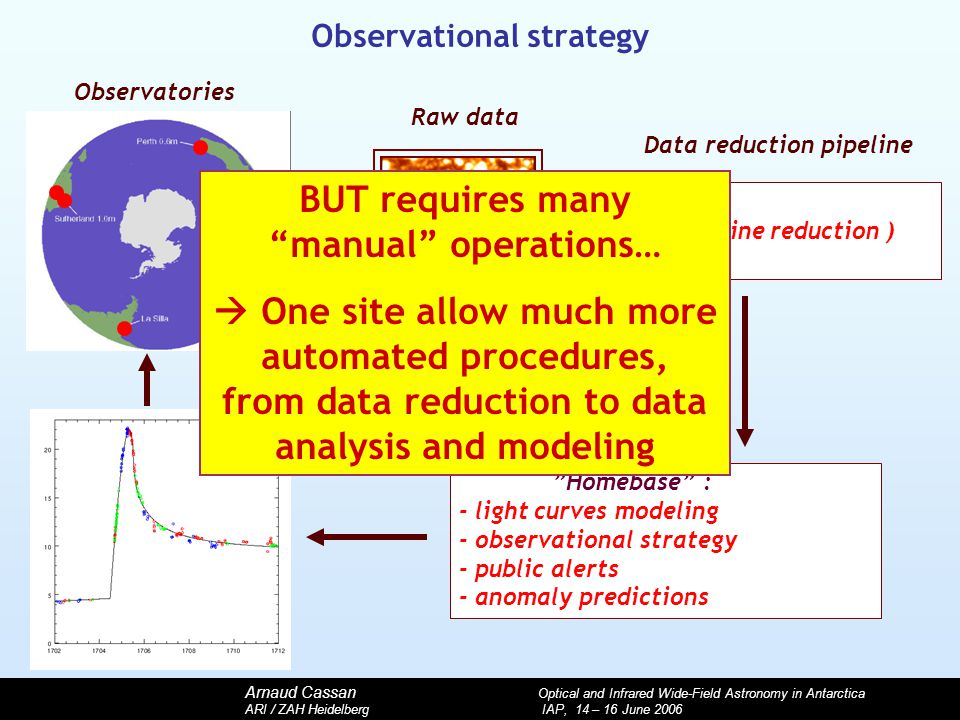 Arnaud Cassan Optical and Infrared Wide-Field Astronomy in Antarctica ARI / ZAH Heidelberg IAP, 14 – 16 June 2006 Homebase : - light curves modeling - observational strategy - public alerts - anomaly predictions Observatories Raw data ( on-line reduction ) Data reduction pipeline Observational strategy BUT requires many manual operations…  One site allow much more automated procedures, from data reduction to data analysis and modeling