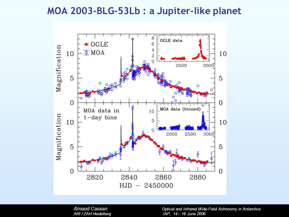 Arnaud Cassan Optical and Infrared Wide-Field Astronomy in Antarctica ARI / ZAH Heidelberg IAP, 14 – 16 June 2006 MOA 2003-BLG-53Lb : a Jupiter-like planet