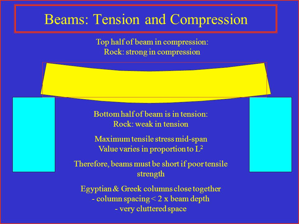 Beams: Tension and Compression Top half of beam in compression: Rock: strong in compression Bottom half of beam is in tension: Rock: weak in tension Maximum tensile stress mid-span Value varies in proportion to L 2 Therefore, beams must be short if poor tensile strength Egyptian & Greek columns close together - column spacing < 2 x beam depth - very cluttered space