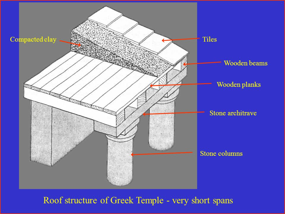Wooden beams Wooden planks Compacted clayTiles Roof structure of Greek Temple - very short spans Stone columns Stone architrave