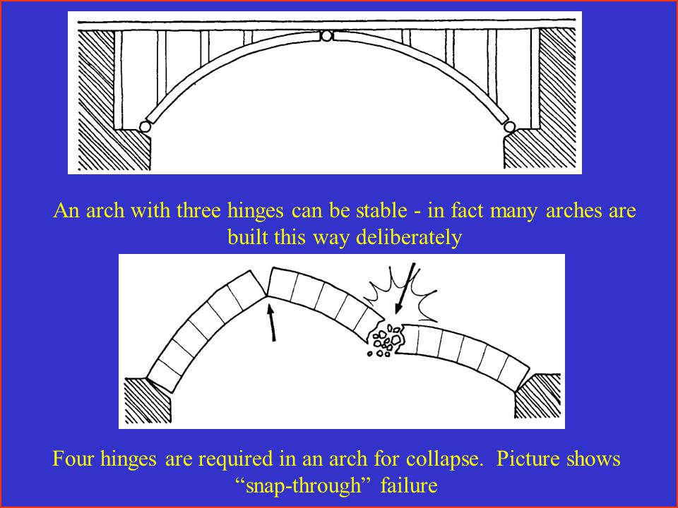 An arch with three hinges can be stable - in fact many arches are built this way deliberately Four hinges are required in an arch for collapse.