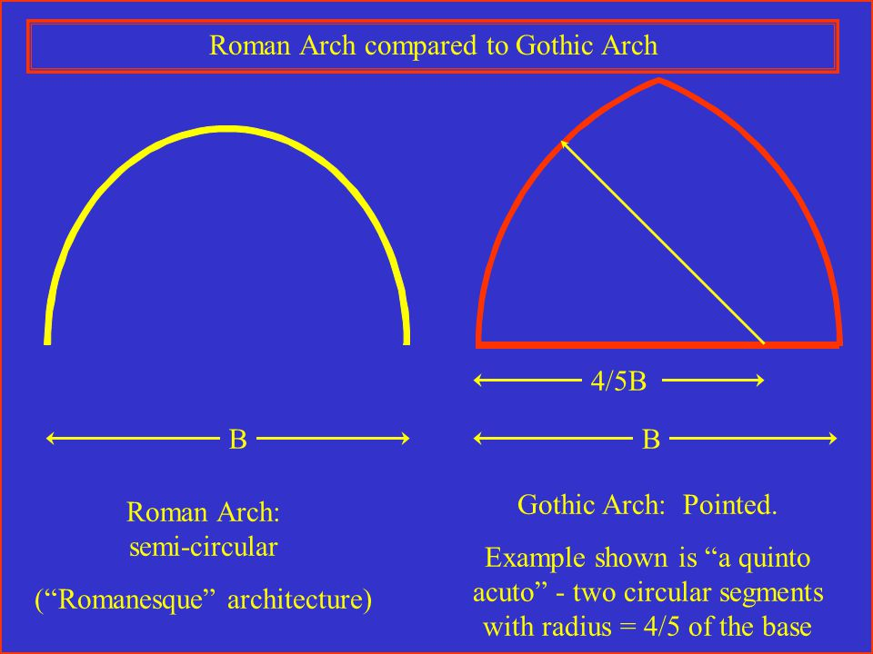 Roman Arch: semi-circular ( Romanesque architecture) B 4/5B B Gothic Arch: Pointed.