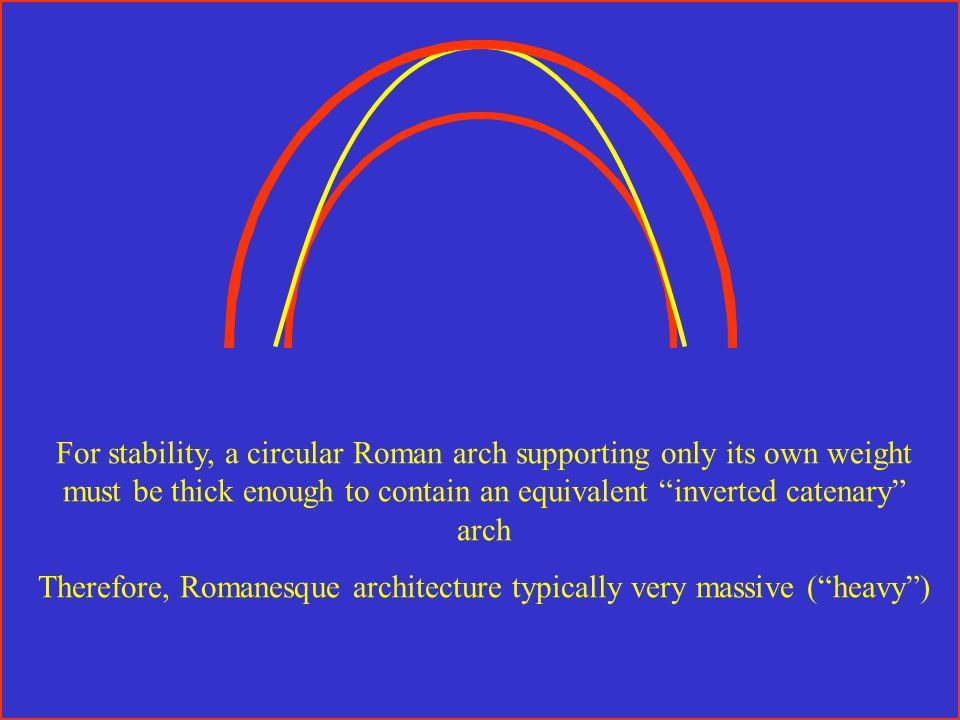 For stability, a circular Roman arch supporting only its own weight must be thick enough to contain an equivalent inverted catenary arch Therefore, Romanesque architecture typically very massive ( heavy )