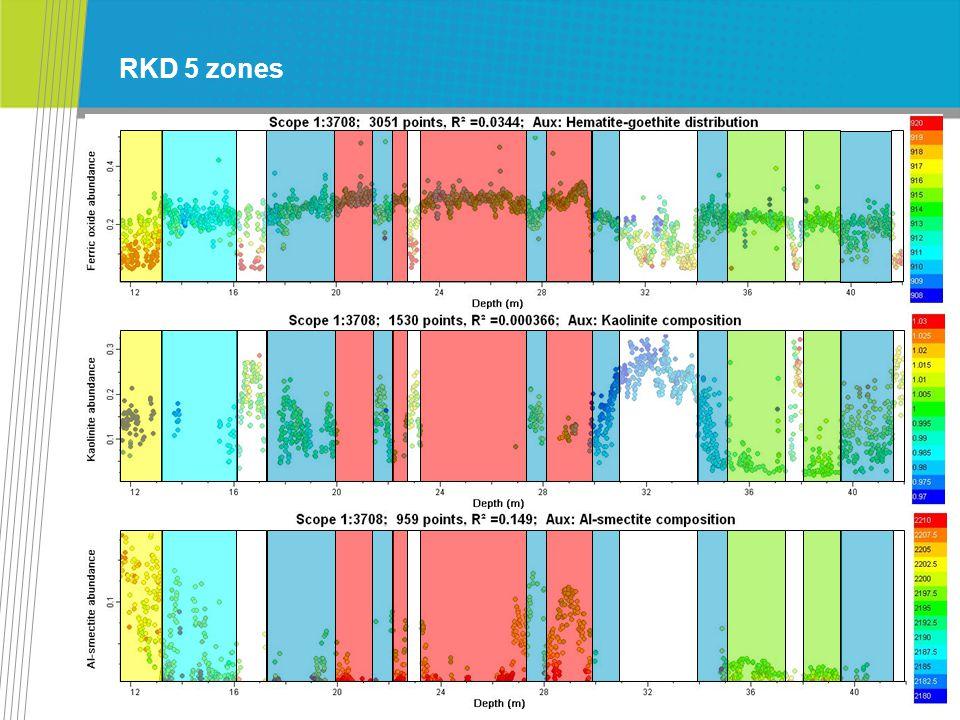 CSIRO. RKD 5 zones